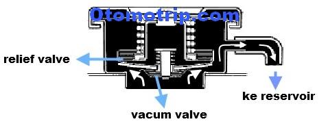 Cara kerja relief valve pada tutup radiator