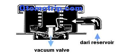 Cara Kerja Vacuum Valve Tutup Radiator