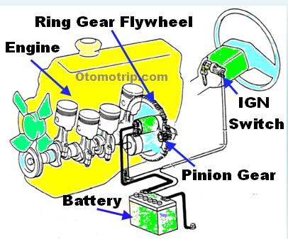 Sistem starter pada mobil