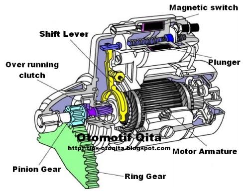 Gambar Dinamo Starter atau motor Starter mobil
