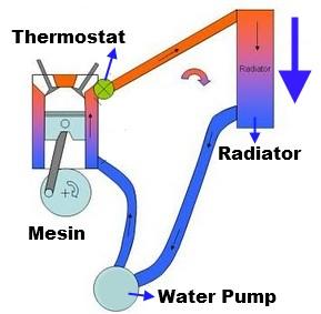 Sirkulai air radiator pada mesin