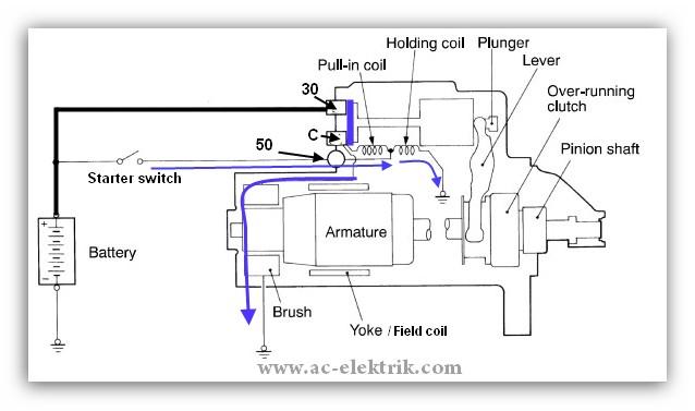 cara kerja dinamo starter atau motor stater pada mobil