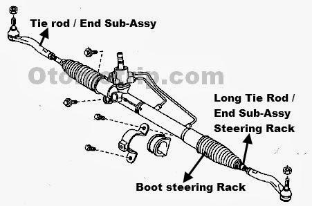 Gambar steering rack mobil