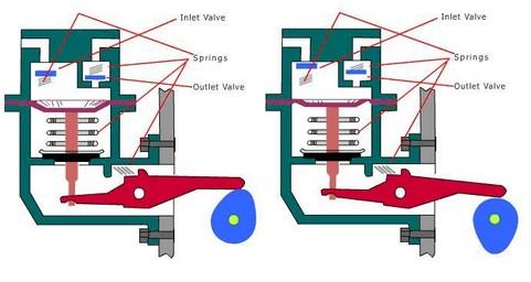 Pompa bensin mekanis digerakan oleh camshaft