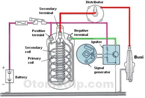 sistem pengapian distributor