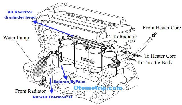Aliran atau sirkulasi air radiator pada mesin vios yaris dan toyota limo