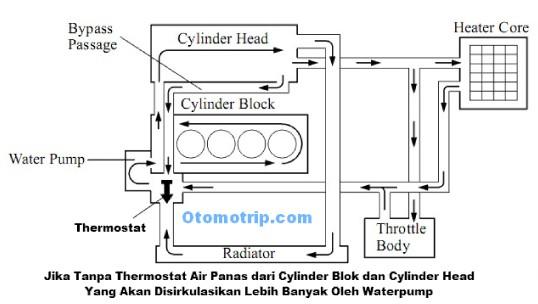 Sistem diagram aliran pendingin mesin 1NZ-FE Vios Yaris Limo