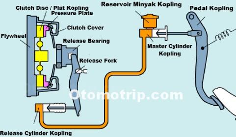 Gambar sistem kerja kopling hidrolik